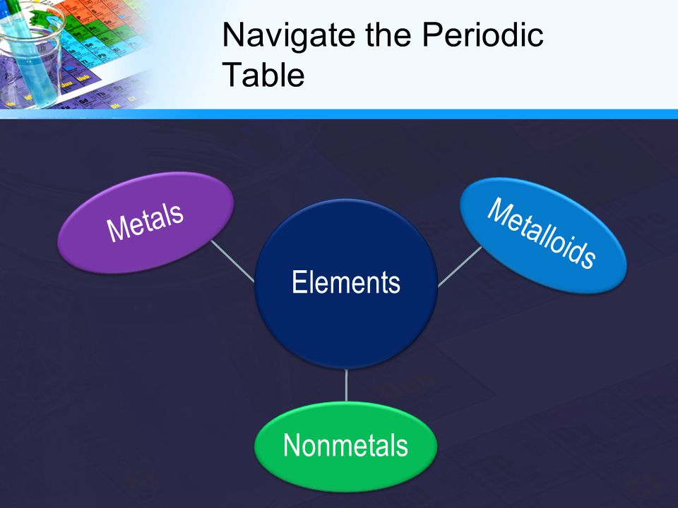 Navigate the Periodic Table