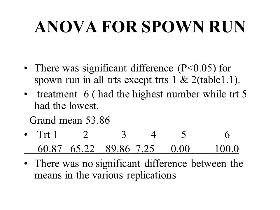 ANOVA FOR SPOWN RUN There was significant difference (P<0.05) for spown run in all trts except trts 1 & 2(table1.1).