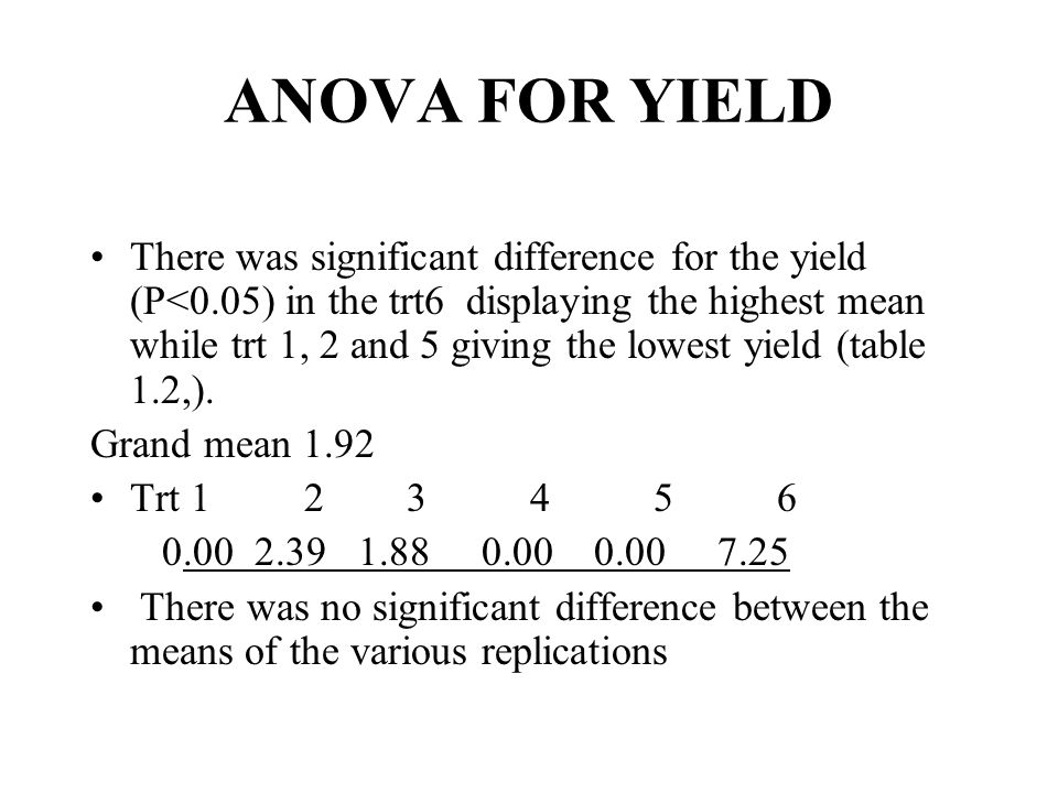 ANOVA FOR YIELD There was significant difference for the yield (P<0.05) in the trt6 displaying the highest mean while trt 1, 2 and 5 giving the lowest yield (table 1.2,).