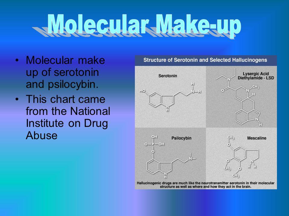Molecular make up of serotonin and psilocybin.