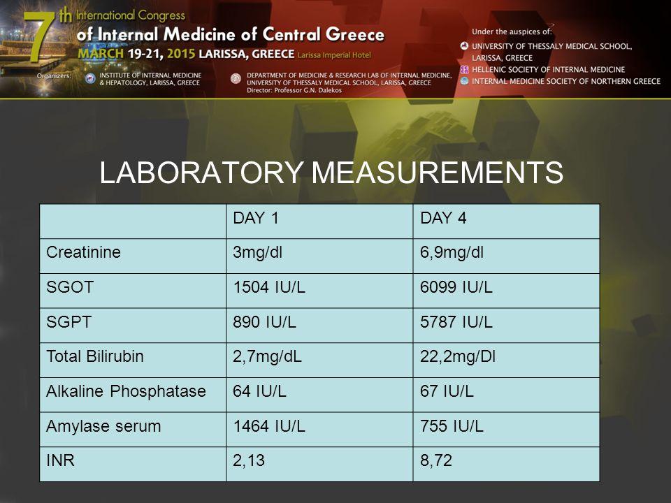 LABORATORY MEASUREMENTS DAY 1DAY 4 Creatinine3mg/dl6,9mg/dl SGOT1504 IU/L6099 IU/L SGPT890 IU/L5787 IU/L Total Bilirubin2,7mg/dL22,2mg/Dl Alkaline Phosphatase64 IU/L67 IU/L Amylase serum1464 IU/L755 IU/L INR2,138,72