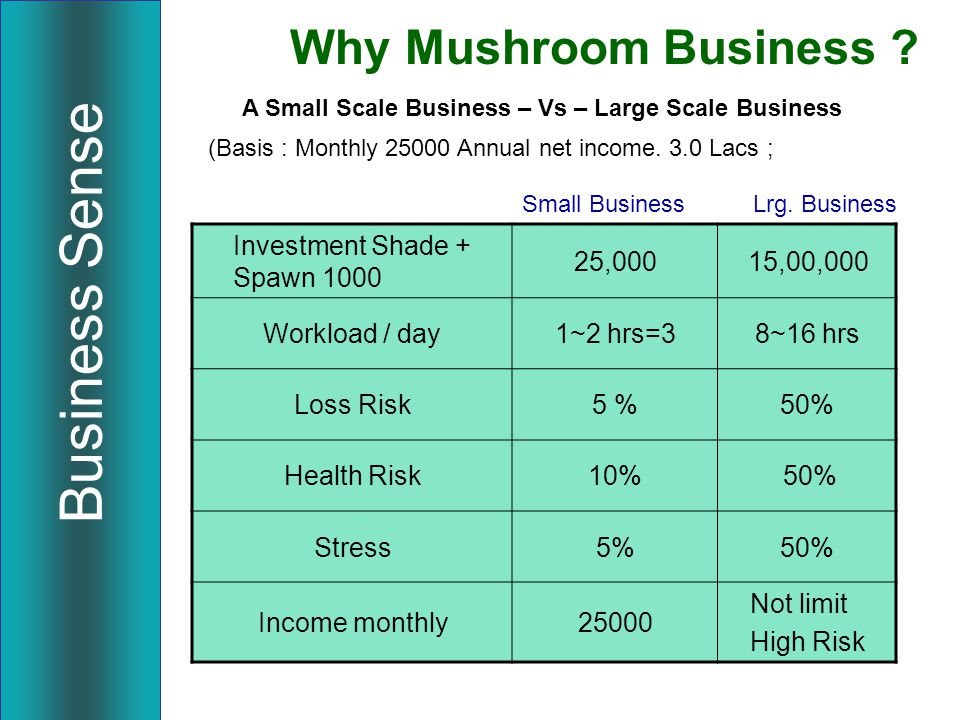 Mushroom for the Entire Family For ALL Age Groups : Healthy as well as Unhealthy Pregnant Child Teen-age Family-man Seniors Sharing your Knowledge