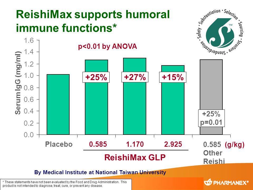 Placebo0.5851.170 ReishiMax GLP 2.925 0.585 (g/kg) Other Reishi +25% +27% +15% +25% p=0.01 p<0.01 by ANOVA 0.0 0.2 0.4 0.6 0.8 1.0 1.2 1.4 1.6 Serum I