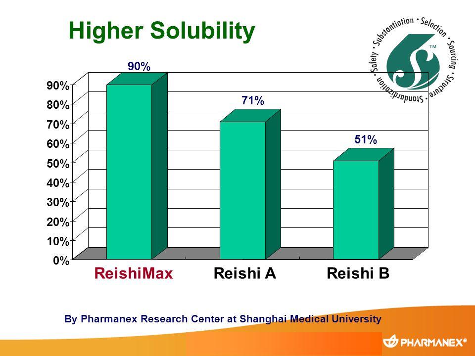 Higher Solubility 90% 71% 51% 0% 10% 20% 30% 40% 50% 60% 70% 80% 90% ReishiMaxReishi AReishi B By Pharmanex Research Center at Shanghai Medical Univer
