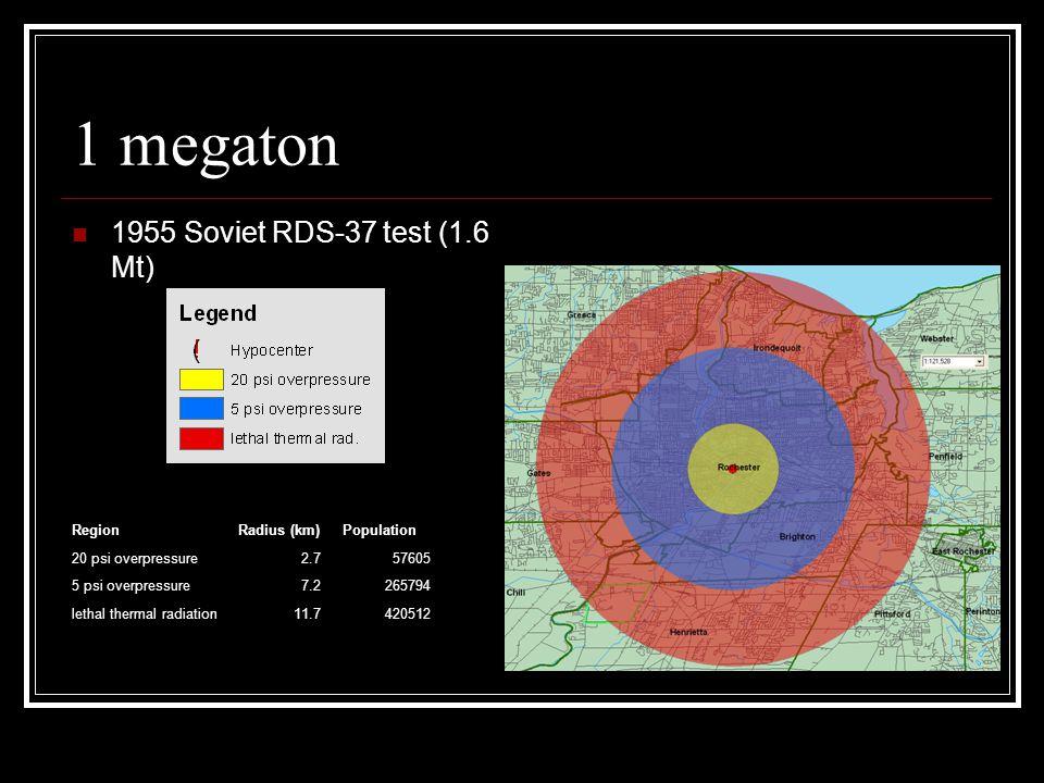 1 megaton 1955 Soviet RDS-37 test (1.6 Mt) RegionRadius (km)Population 20 psi overpressure2.757605 5 psi overpressure7.2265794 lethal thermal radiation11.7420512