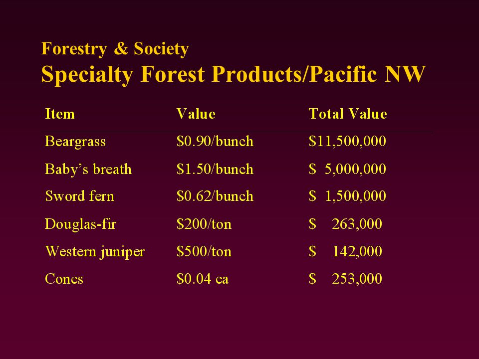 Forestry & Society Specialty Forest Products/Pacific NW