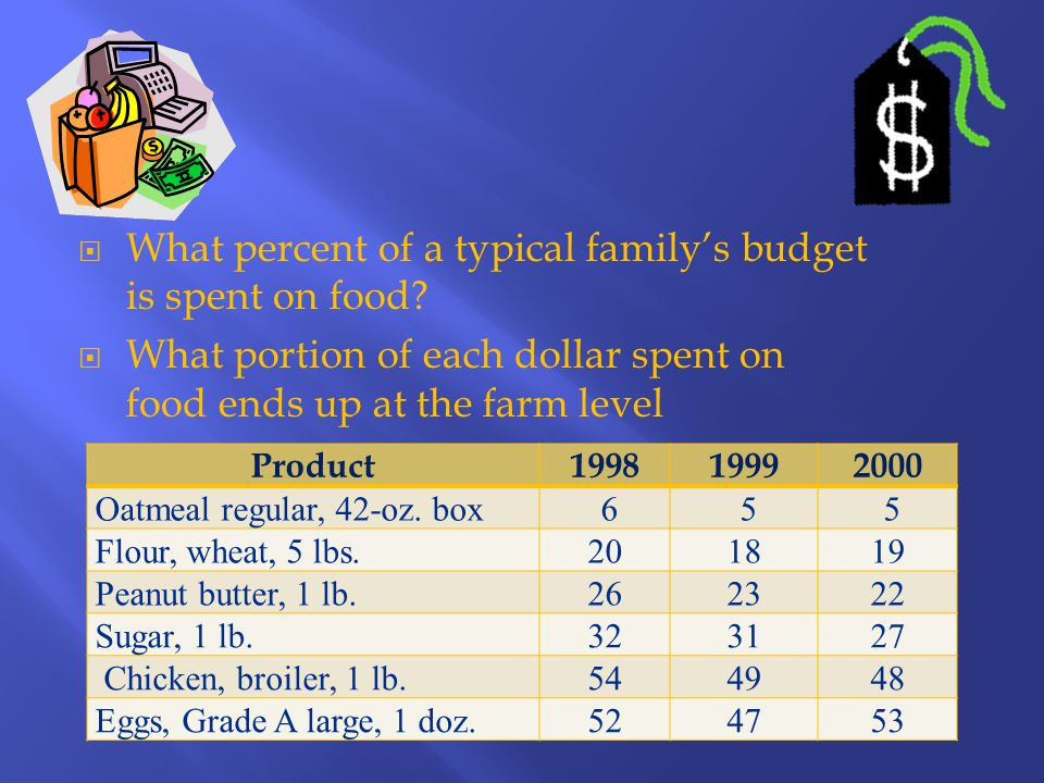  What percent of a typical family's budget is spent on food.