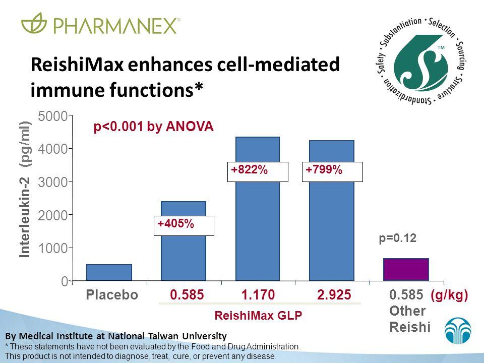 Placebo0.5851.170 ReishiMax GLP 2.925 0.585 (g/kg) Other Reishi 0 1000 2000 3000 4000 5000 Interleukin-2 (pg/ml) p<0.001 by ANOVA +405% +822% +799% p=