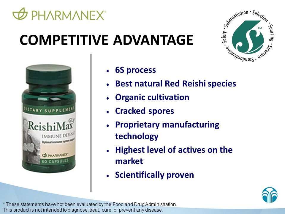 COMPETITIVE ADVANTAGE  6S process  Best natural Red Reishi species  Organic cultivation  Cracked spores  Proprietary manufacturing technology  H