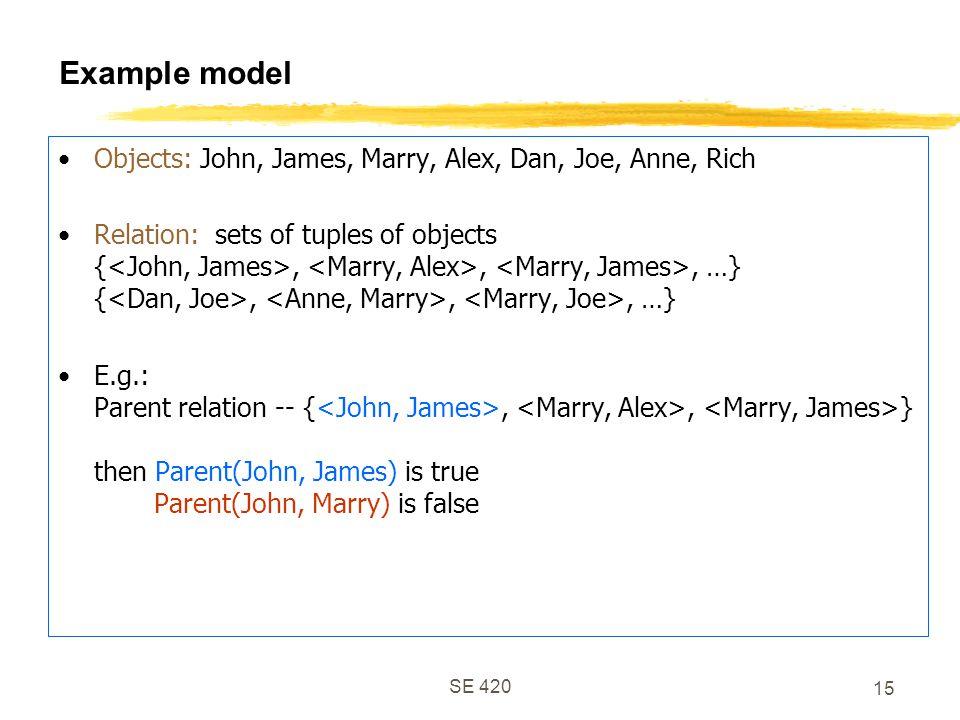 SE 420 15 Example model Objects: John, James, Marry, Alex, Dan, Joe, Anne, Rich Relation: sets of tuples of objects {,,, …} {,,, …} E.g.: Parent relation -- {,, } then Parent(John, James) is true Parent(John, Marry) is false