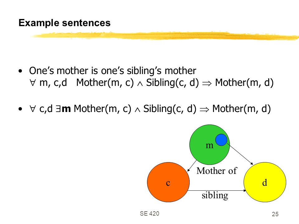 SE 420 25 Example sentences One's mother is one's sibling's mother  m, c,d Mother(m, c)  Sibling(c, d)  Mother(m, d)  c,d  m Mother(m, c)  Sibling(c, d)  Mother(m, d) cd m Mother of sibling