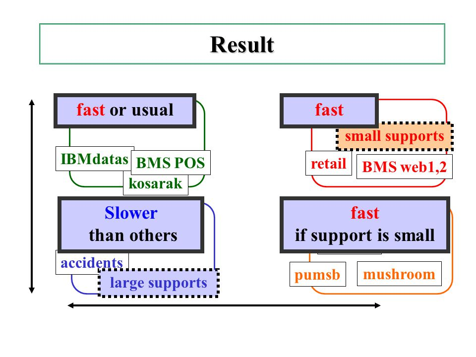 Conclusion - For data sets s.t.#freq. closed sets << #freq.