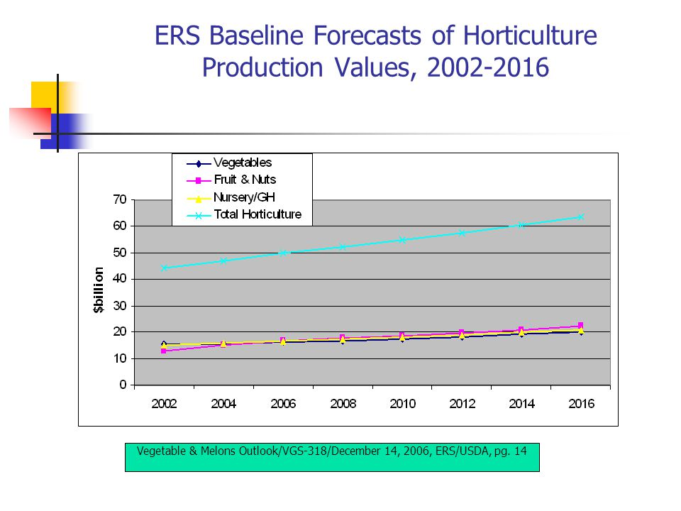 ERS Baseline Forecasts of Horticulture Production Values, 2002-2016 Vegetable & Melons Outlook/VGS-318/December 14, 2006, ERS/USDA, pg.