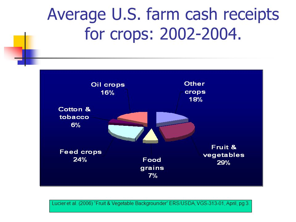 Average U.S.farm cash receipts for crops: 2002-2004.