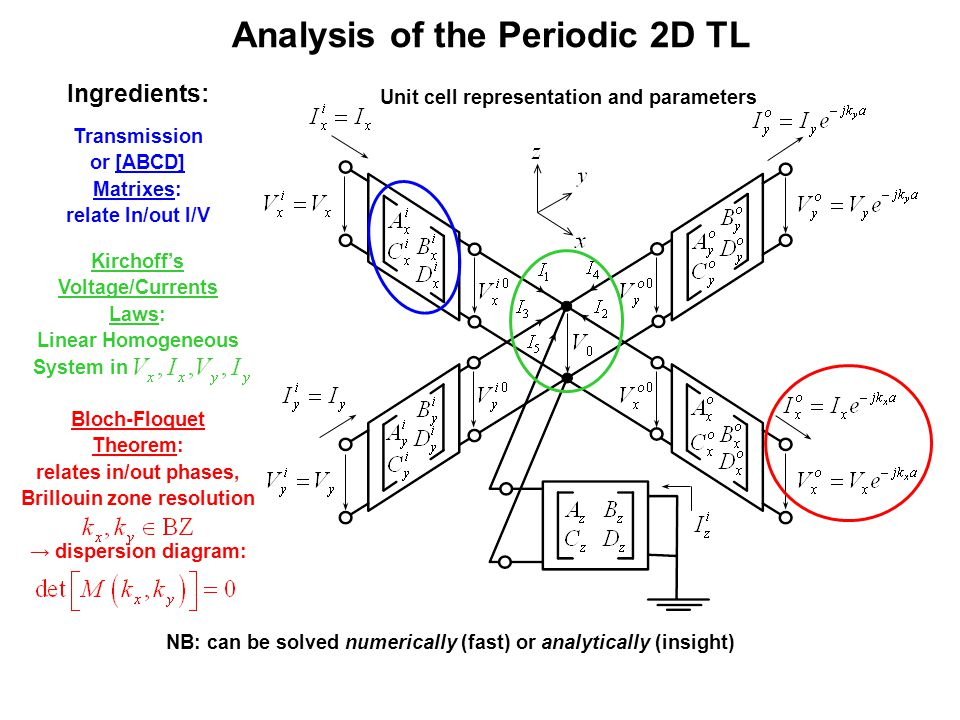 Analysis of the Periodic 2D TL Unit cell representation and parameters Transmission or [ABCD] Matrixes: relate In/out I/V Ingredients: Kirchoff's Voltage/Currents Laws: Linear Homogeneous System in NB: can be solved numerically (fast) or analytically (insight) Bloch-Floquet Theorem: relates in/out phases, Brillouin zone resolution → dispersion diagram: