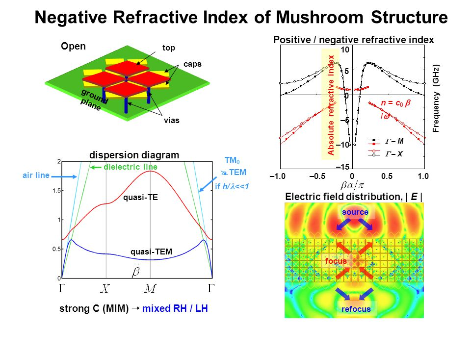 Negative Refractive Index of Mushroom Structure source refocus focus Electric field distribution, | E | Positive / negative refractive index Absolute refractive index 0 5 10 –1.0–0.500.51.0  – M n  = c 0  /  Frequency (GHz)  – X –5 –10 –15 strong C (MIM)  mixed RH / LH air line dielectric line quasi-TEM quasi-TE Open ground plane top caps vias dispersion diagram TM 0  TEM if h/ <<1
