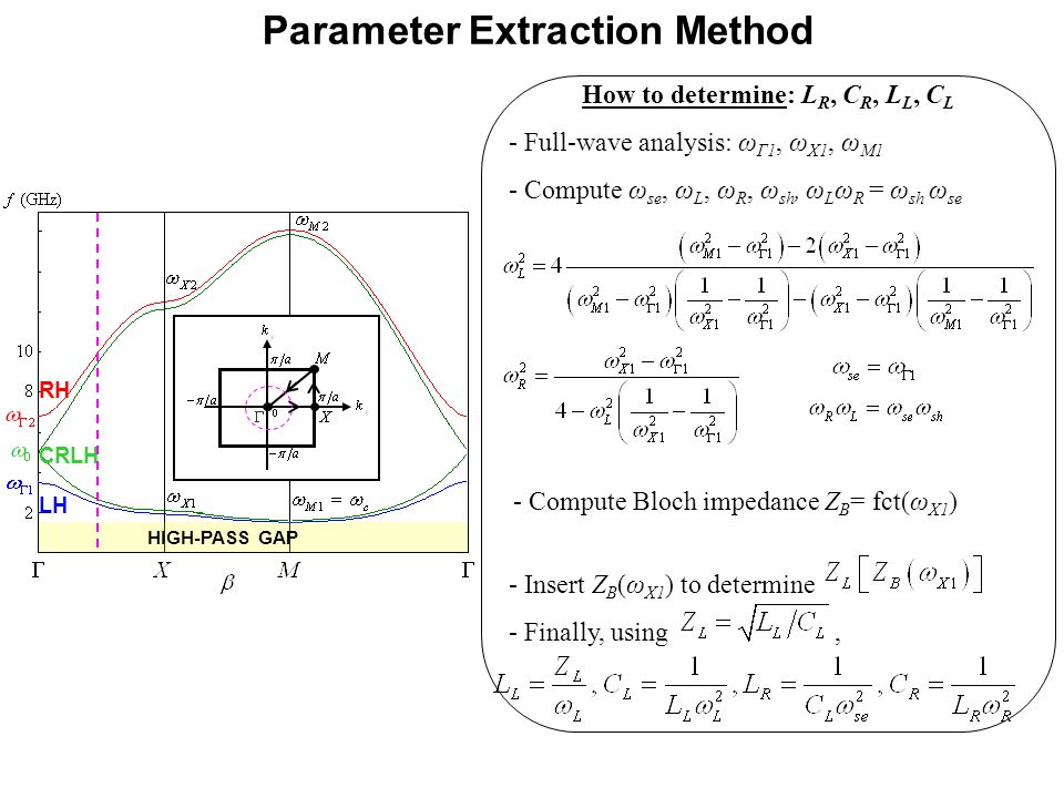 Parameter Extraction Method RH LH CRLH HIGH-PASS GAP How to determine: L R, C R, L L, C L - Full-wave analysis: ω Γ1, ω X1, ω M1 - Compute ω se, ω L, ω R, ω sh, ω L ω R = ω sh ω se - Compute Bloch impedance Z B = fct(ω X1 ) - Insert Z B (ω X1 ) to determine - Finally, using,