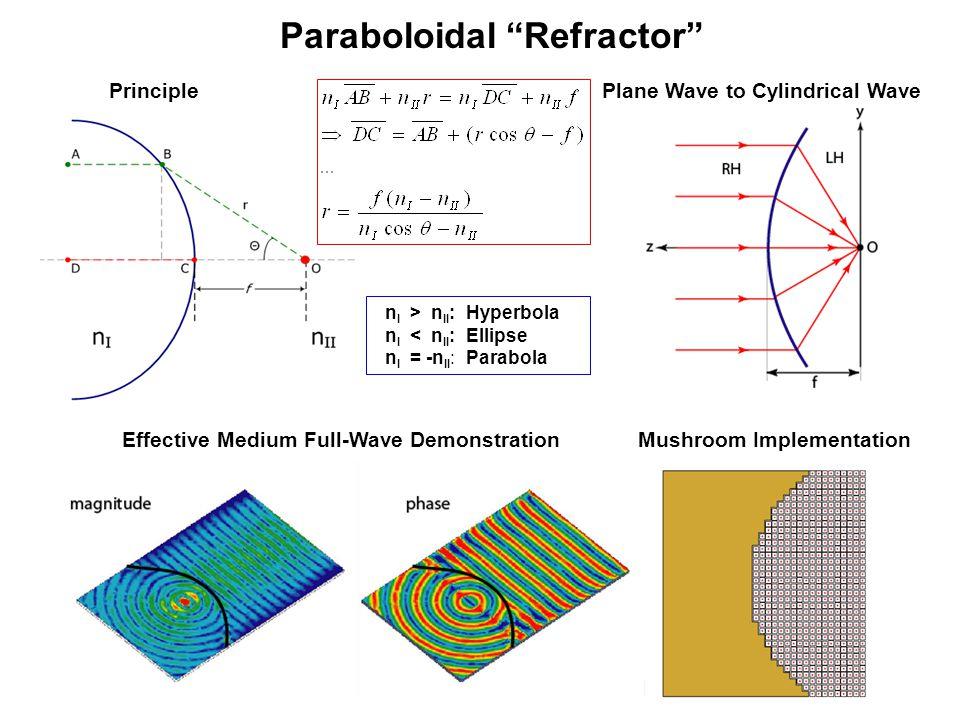 Paraboloidal Refractor Plane Wave to Cylindrical WavePrinciple Mushroom ImplementationEffective Medium Full-Wave Demonstration n I > n II : Hyperbola n I < n II : Ellipse n I = -n II : Parabola