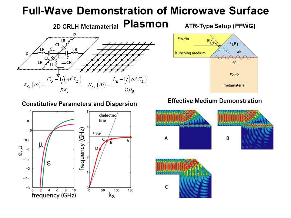 Full-Wave Demonstration of Microwave Surface Plasmon Constitutive Parameters and Dispersion ATR-Type Setup (PPWG) Effective Medium Demonstration 2D CRLH Metamaterial