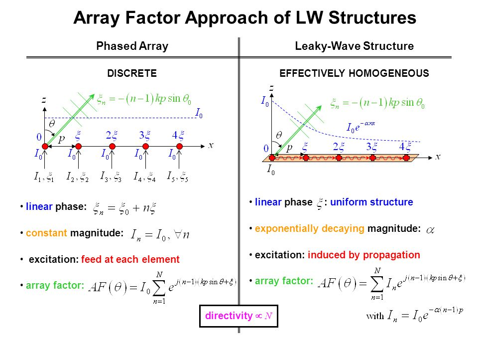 Array Factor Approach of LW Structures Phased ArrayLeaky-Wave Structure linear phase: constant magnitude: excitation: feed at each element array factor: DISCRETEEFFECTIVELY HOMOGENEOUS linear phase : uniform structure exponentially decaying magnitude: excitation: induced by propagation array factor: directivity  N