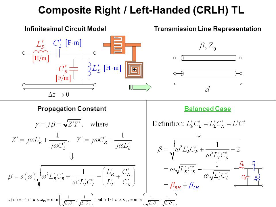 Composite Right / Left-Handed (CRLH) TL Infinitesimal Circuit ModelTransmission Line Representation Balanced CasePropagation Constant