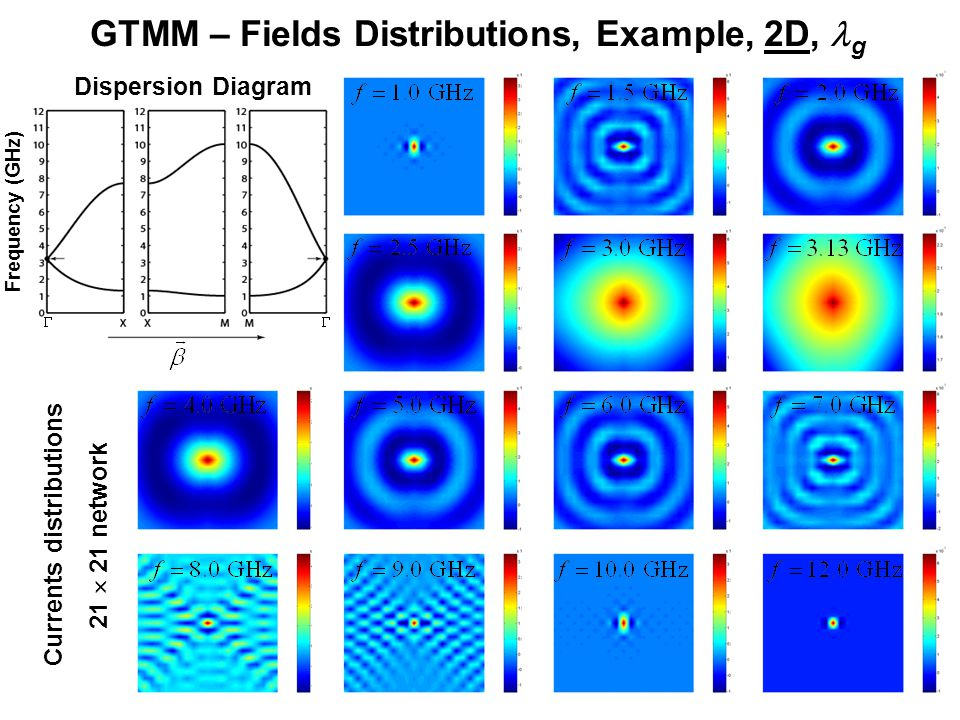 GTMM – Fields Distributions, Example, 2D, g Dispersion Diagram Frequency (GHz) Currents distributions 21  21 network