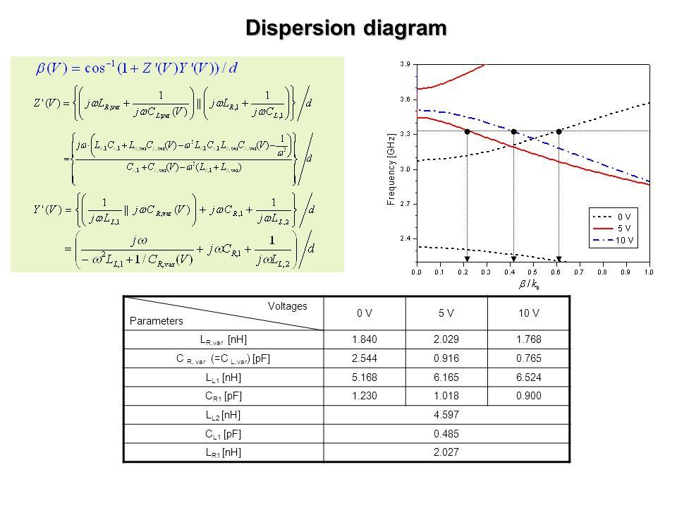 Dispersion diagram Voltages Parameters 0 V5 V10 V L R,var [nH]1.8402.0291.768 C R, var (=C L,var ) [pF]2.5440.9160.765 L L1 [nH]5.1686.1656.524 C R1 [pF]1.2301.0180.900 L L2 [nH]4.597 C L1 [pF]0.485 L R1 [nH]2.027