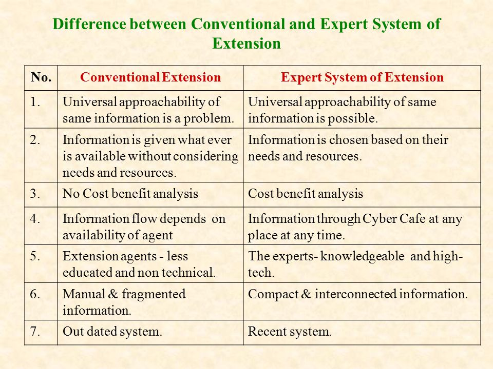 Difference between Conventional and Expert System of Extension No.Conventional ExtensionExpert System of Extension 1.Universal approachability of same information is a problem.