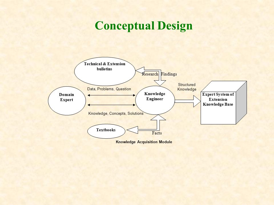 Conceptual Design Expert System of Extension Knowledge Base Domain Expert Knowledge Engineer Knowledge, Concepts, Solutions Data, Problems, Question Structured Knowledge Knowledge Acquisition Module Technical & Extension bulletins Textbooks Facts Research Findings