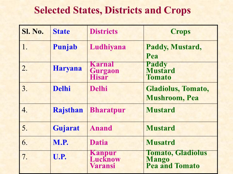 Selected States, Districts and Crops Sl.