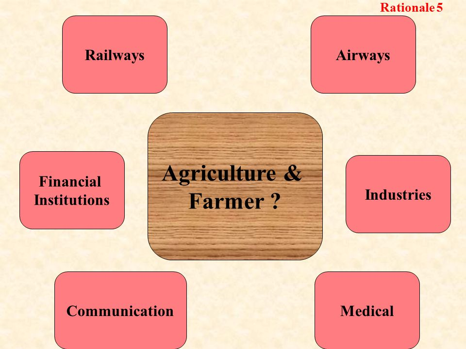 Medical AirwaysRailways Communication Industries Financial Institutions Agriculture & Farmer .