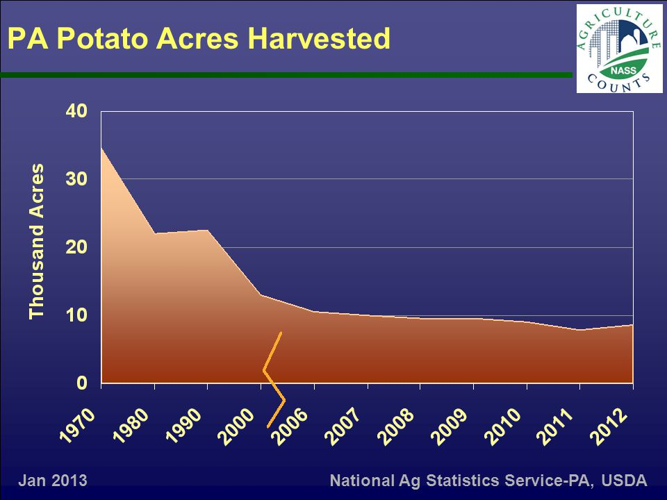 PA Potato Acres Harvested Jan 2013 National Ag Statistics Service-PA, USDA