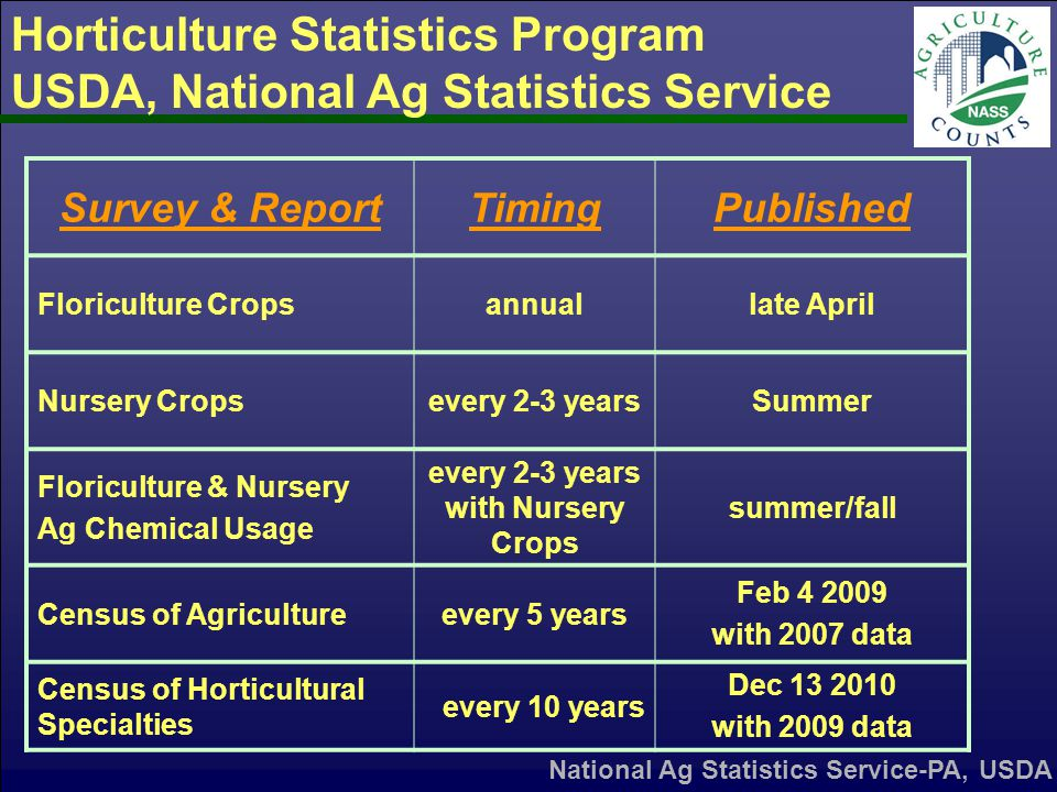 Horticulture Statistics Program USDA, National Ag Statistics Service Survey & ReportTimingPublished Floriculture Cropsannuallate April Nursery Cropsevery 2-3 yearsSummer Floriculture & Nursery Ag Chemical Usage every 2-3 years with Nursery Crops summer/fall Census of Agricultureevery 5 years Feb 4 2009 with 2007 data Census of Horticultural Specialties every 10 years Dec 13 2010 with 2009 data National Ag Statistics Service-PA, USDA