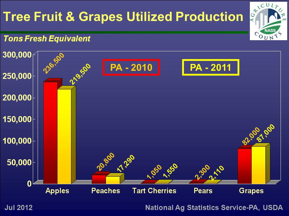 Tree Fruit & Grapes Utilized Production Tons Fresh Equivalent Jul 2012 PA - 2010PA - 2011 National Ag Statistics Service-PA, USDA