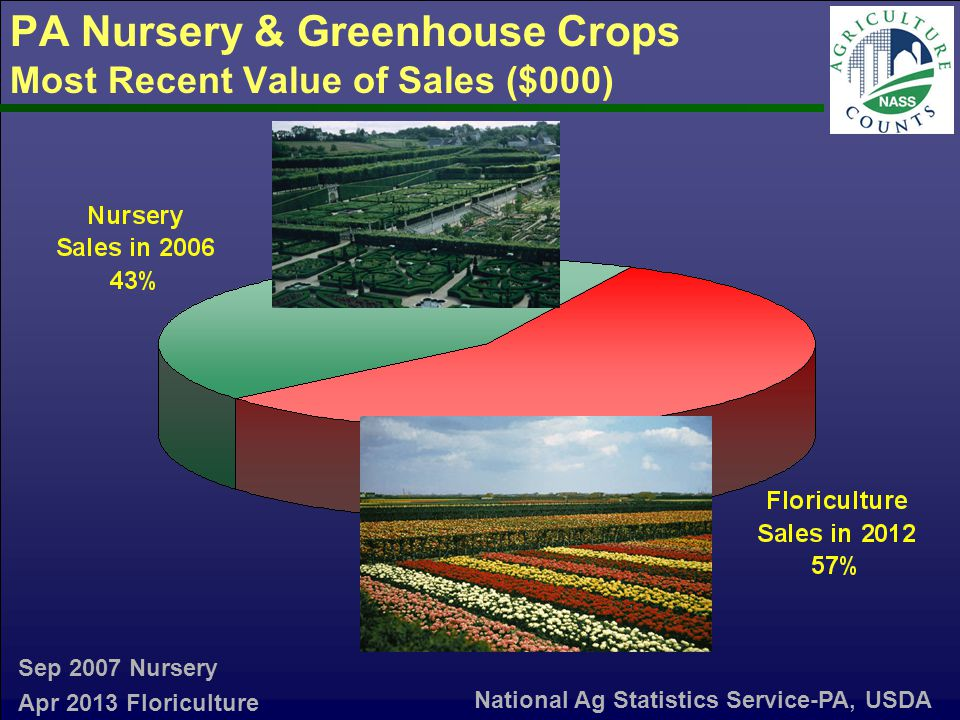 PA Nursery & Greenhouse Crops Most Recent Value of Sales ($000) Sep 2007 Nursery Apr 2013 Floriculture National Ag Statistics Service-PA, USDA