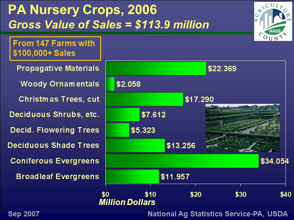 PA Nursery Crops, 2006 Gross Value of Sales = $113.9 million From 147 Farms with $100,000+ Sales Sep 2007 Million Dollars National Ag Statistics Service-PA, USDA