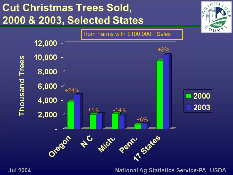 Cut Christmas Trees Sold, 2000 & 2003, Selected States from Farms with $100,000+ Sales +24% +1%-14% +6% +8% Jul 2004National Ag Statistics Service-PA, USDA
