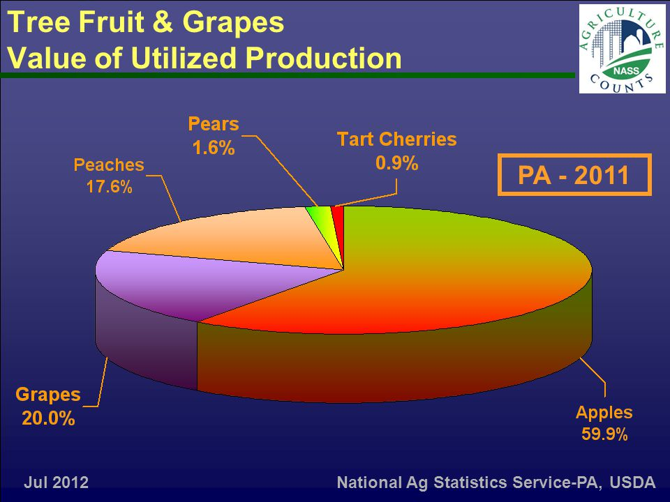 Tree Fruit & Grapes Value of Utilized Production Jul 2012 PA - 2011 National Ag Statistics Service-PA, USDA