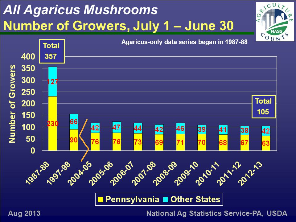 All Agaricus Mushrooms Number of Growers, July 1 – June 30 Aug 2013 Agaricus-only data series began in 1987-88 Total 357 Total 105 National Ag Statistics Service-PA, USDA