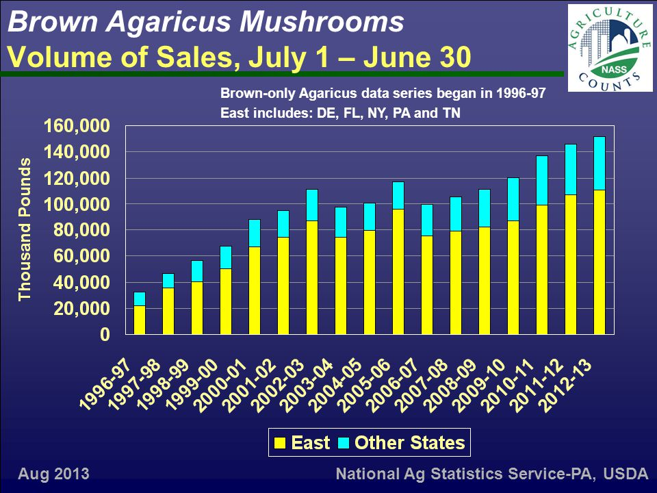 Brown Agaricus Mushrooms Volume of Sales, July 1 – June 30 Aug 2013 Brown-only Agaricus data series began in 1996-97 East includes: DE, FL, NY, PA and TN National Ag Statistics Service-PA, USDA