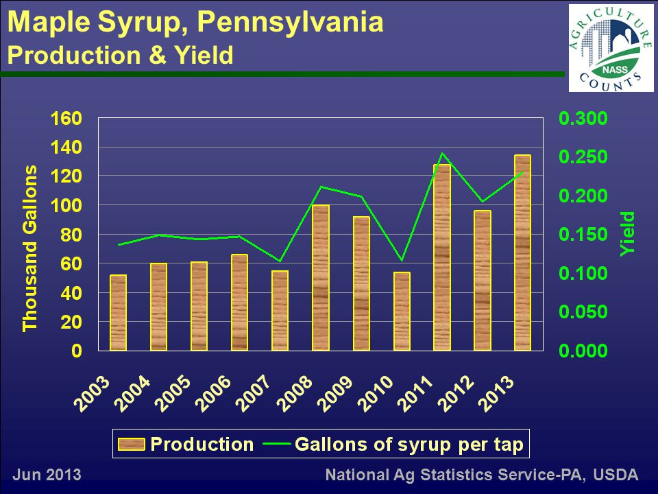 Maple Syrup, Pennsylvania Production & Yield Jun 2013National Ag Statistics Service-PA, USDA