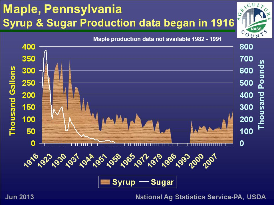 Maple, Pennsylvania Syrup & Sugar Production data began in 1916 Jun 2013 Maple production data not available 1982 - 1991 National Ag Statistics Service-PA, USDA