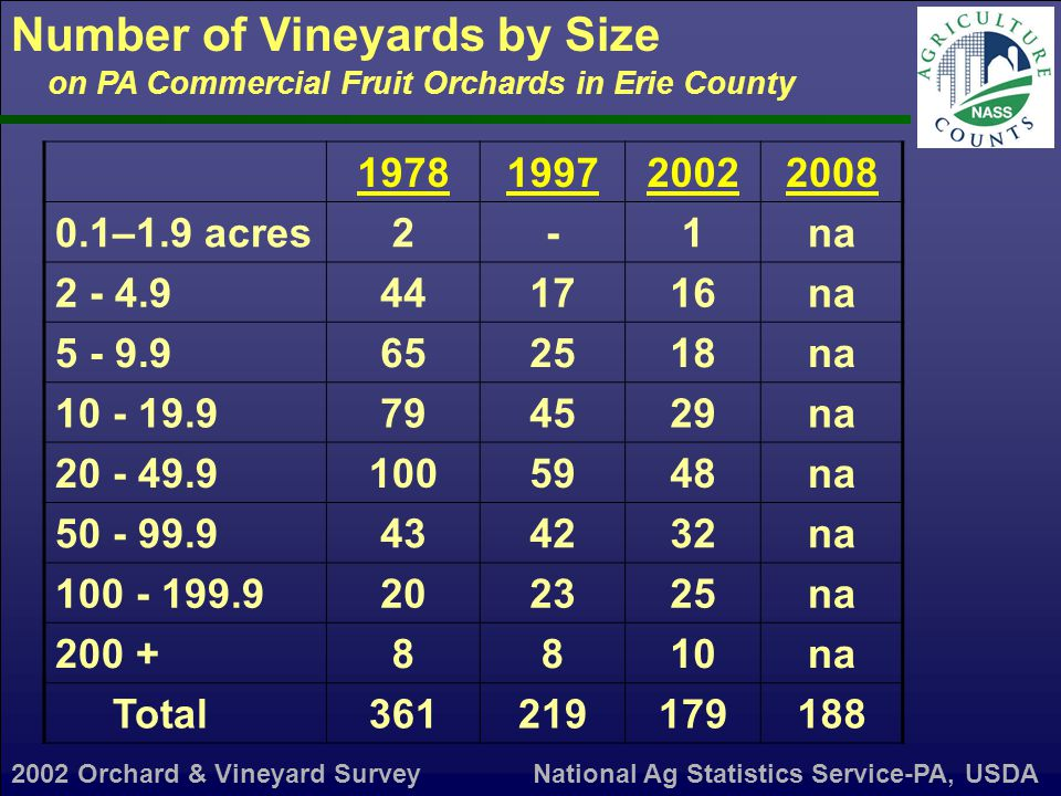 Grape Acres by Variety and Percent Fr.