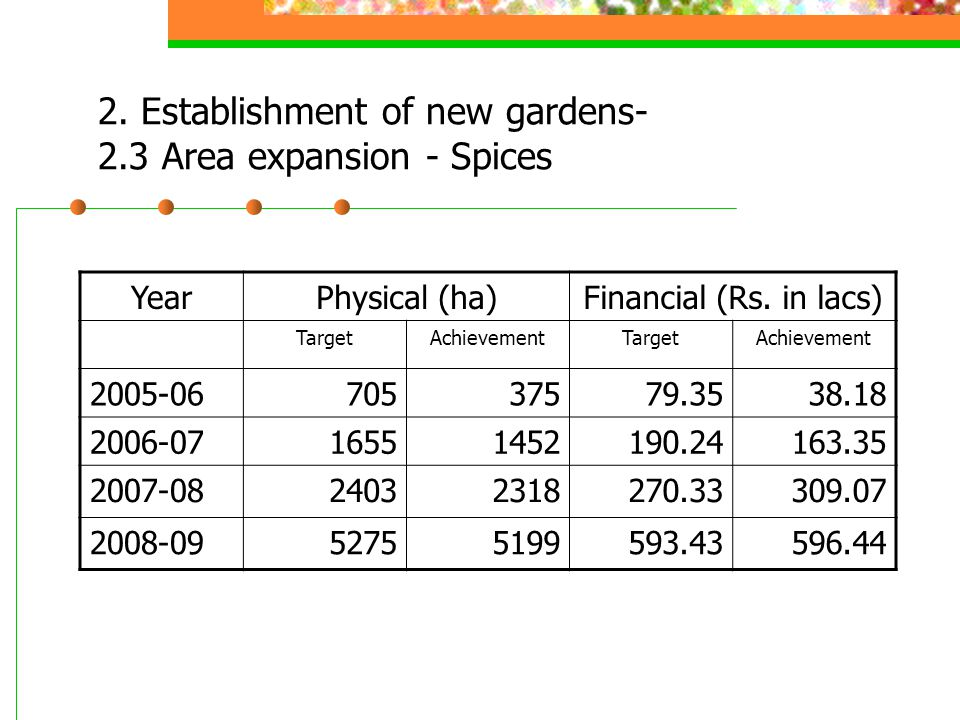 2. Establishment of new gardens- 2.3 Area expansion - Spices YearPhysical (ha)Financial (Rs.