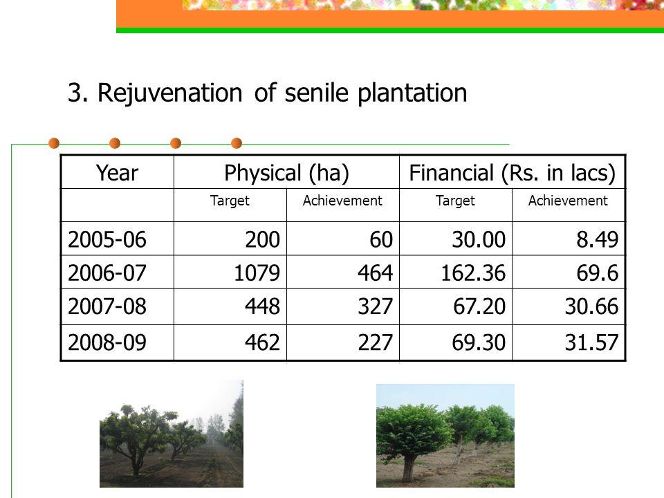 3. Rejuvenation of senile plantation YearPhysical (ha)Financial (Rs.