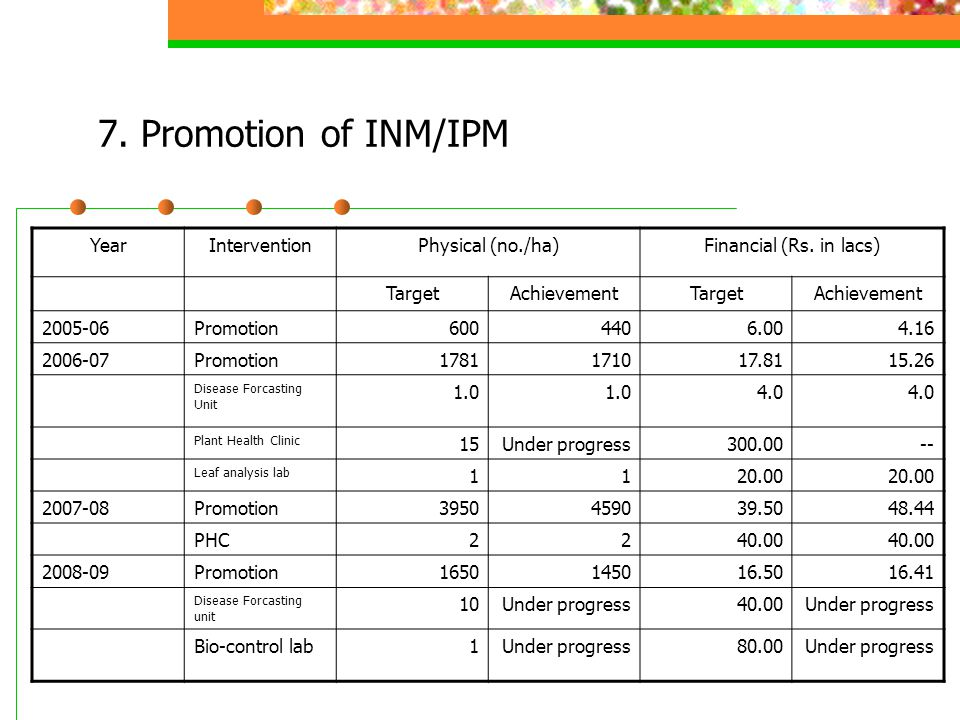 7. Promotion of INM/IPM YearInterventionPhysical (no./ha)Financial (Rs. in lacs) TargetAchievementTargetAchievement 2005-06Promotion6004406.004.16 200