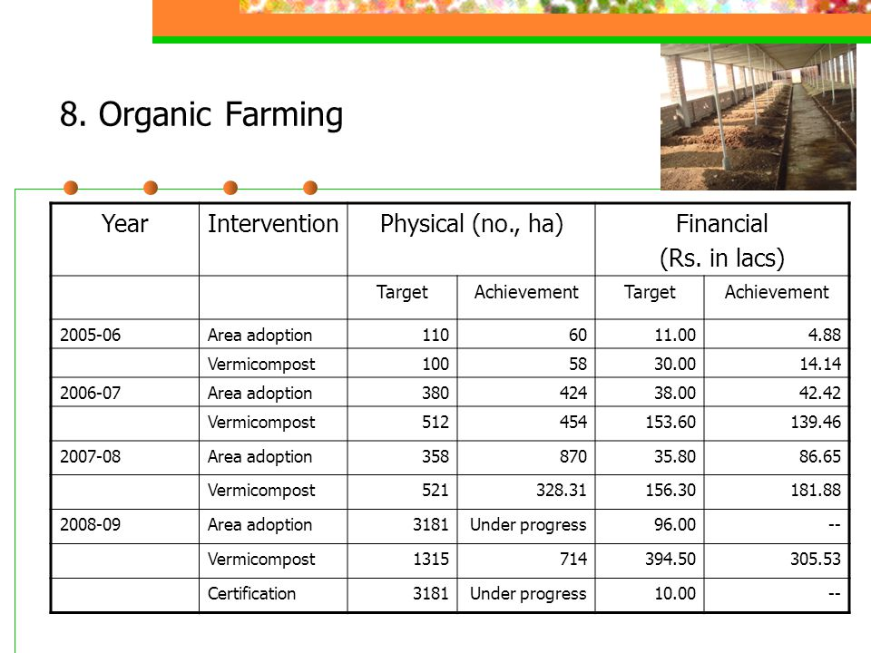 8. Organic Farming YearInterventionPhysical (no., ha)Financial (Rs. in lacs) TargetAchievementTargetAchievement 2005-06Area adoption1106011.004.88 Ver
