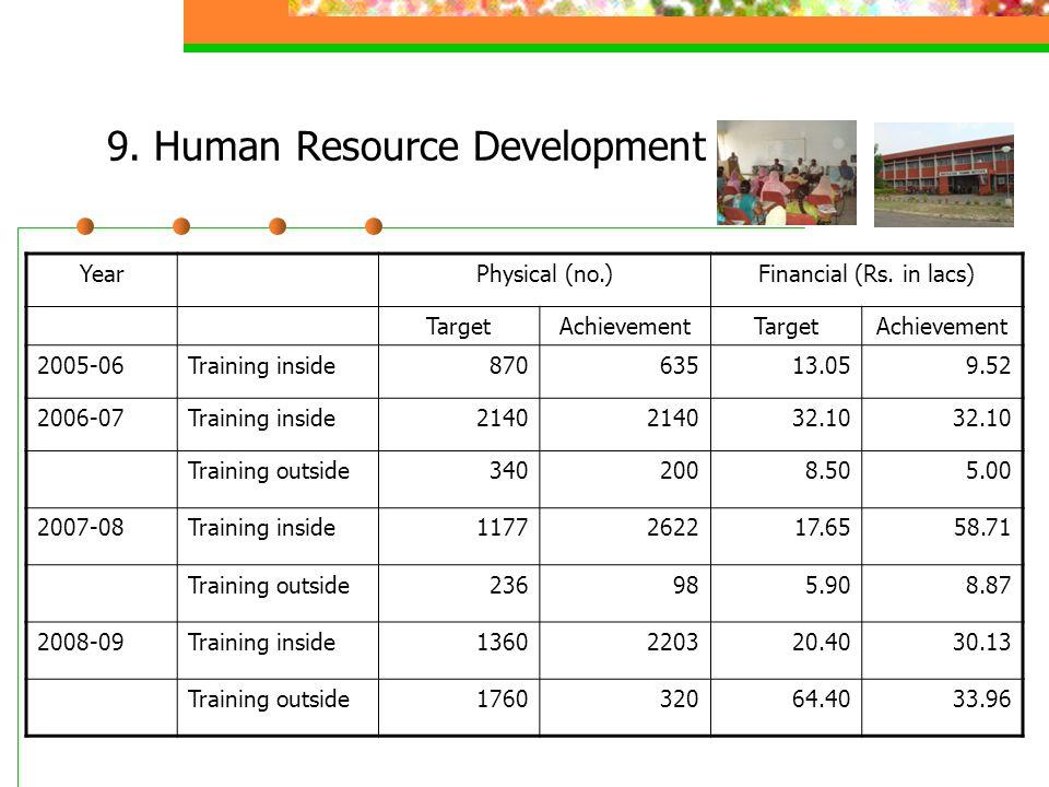 9. Human Resource Development YearPhysical (no.)Financial (Rs.