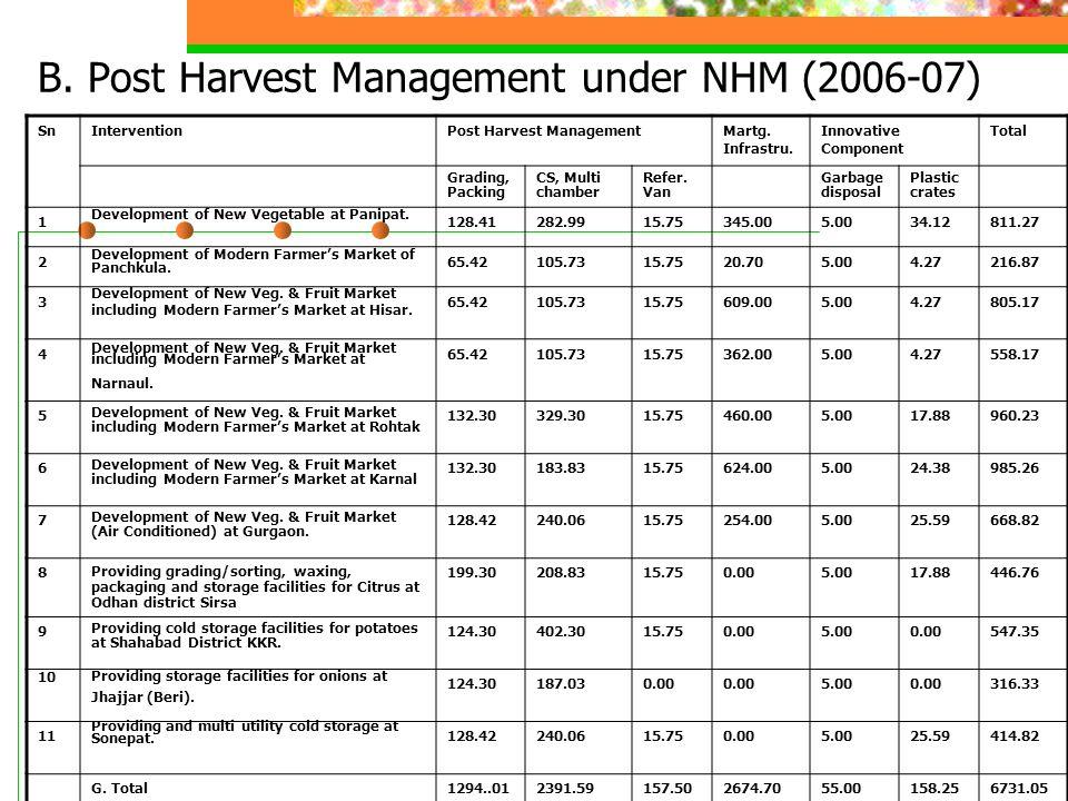 B. Post Harvest Management under NHM (2006-07) SnInterventionPost Harvest ManagementMartg.