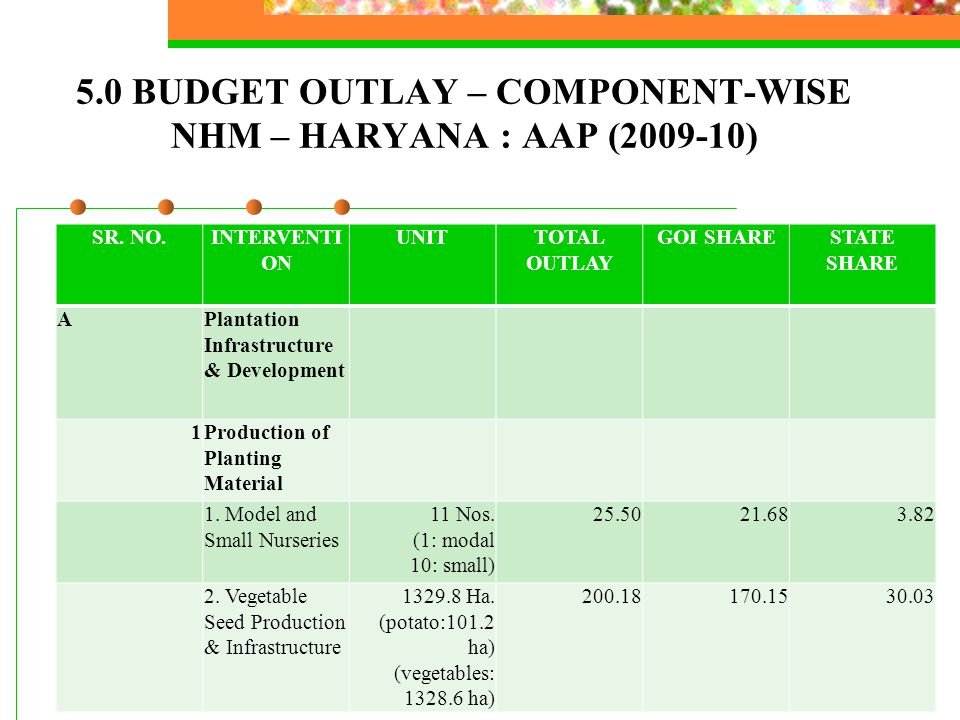 5.0 BUDGET OUTLAY – COMPONENT-WISE NHM – HARYANA : AAP (2009-10) SR. NO.INTERVENTI ON UNITTOTAL OUTLAY GOI SHARESTATE SHARE APlantation Infrastructure